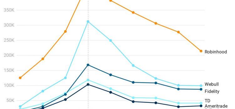 Robinhood app downloads are high despite GameStop fury