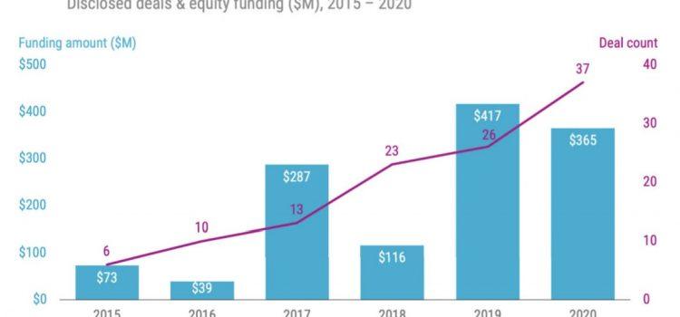 Quantum venture funding dipped 12% in 2020, but quantum investments rose 46%